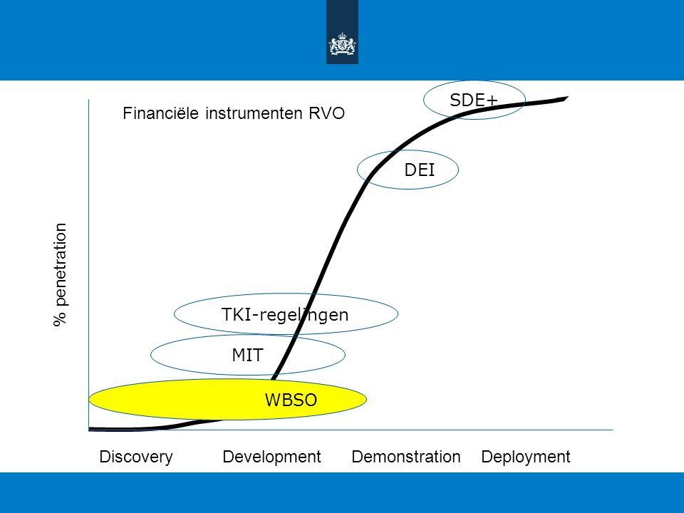 SDE+ Financiële instrumenten RVO. DEI. % penetration. TKI-regelingen. MIT. WBSO. Discovery. Development.