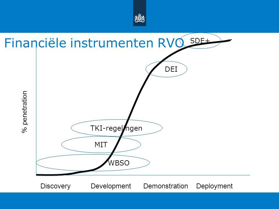 Financiële instrumenten RVO