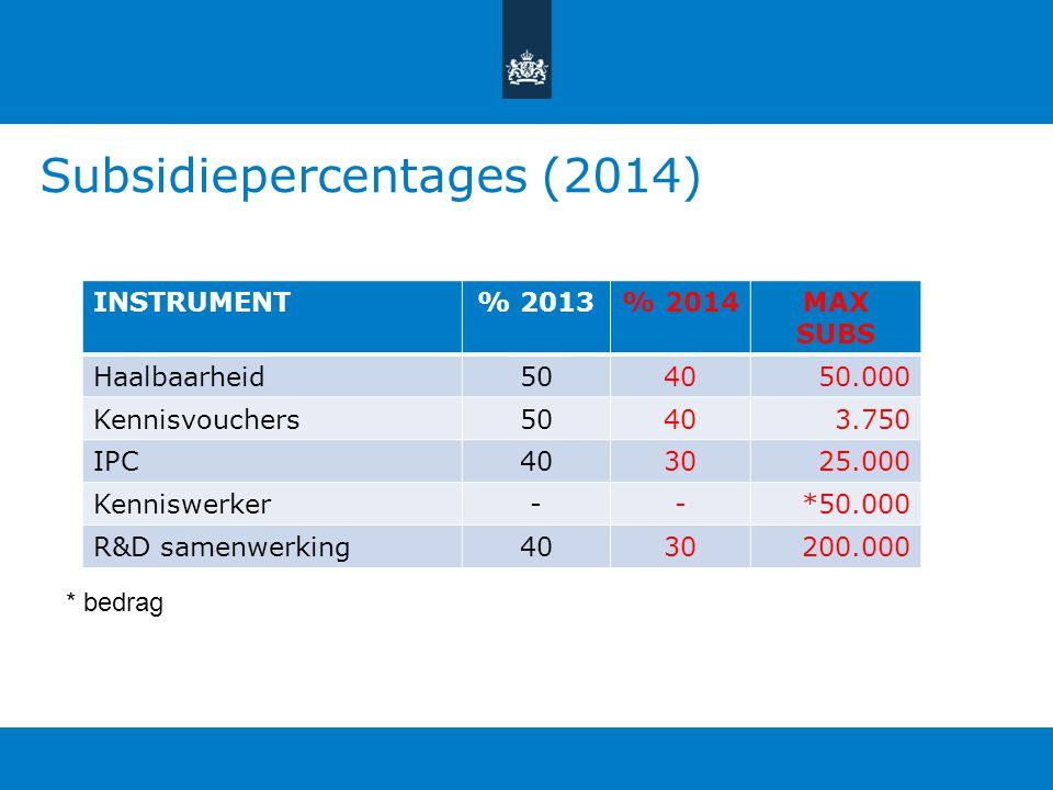 Subsidiepercentages (2014)