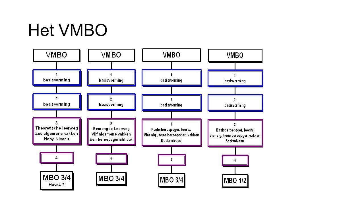 Het VMBO