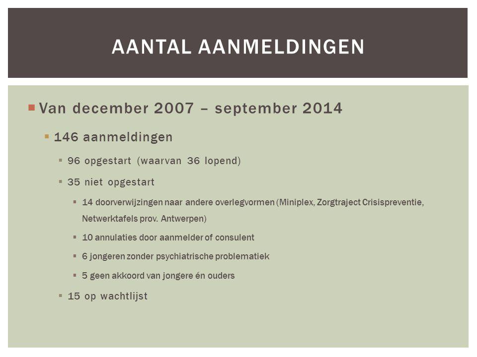 Aantal aanmeldingen Van december 2007 – september 2014