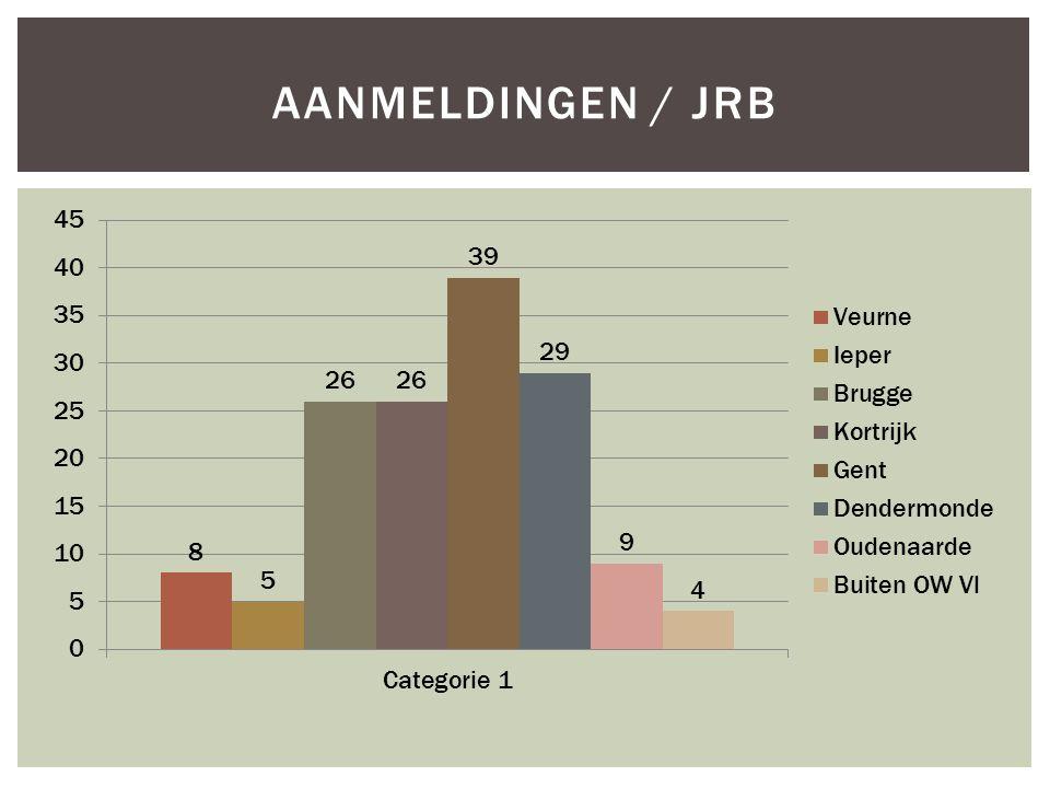 Aanmeldingen / JRB