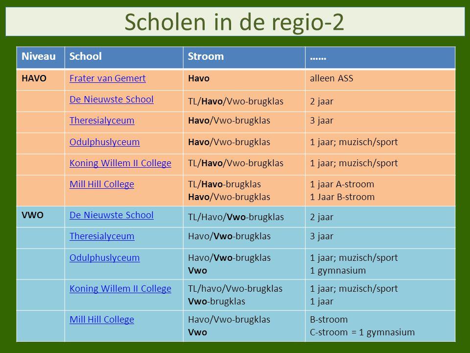 Scholen in de regio-2 Niveau School Stroom …… HAVO Frater van Gemert