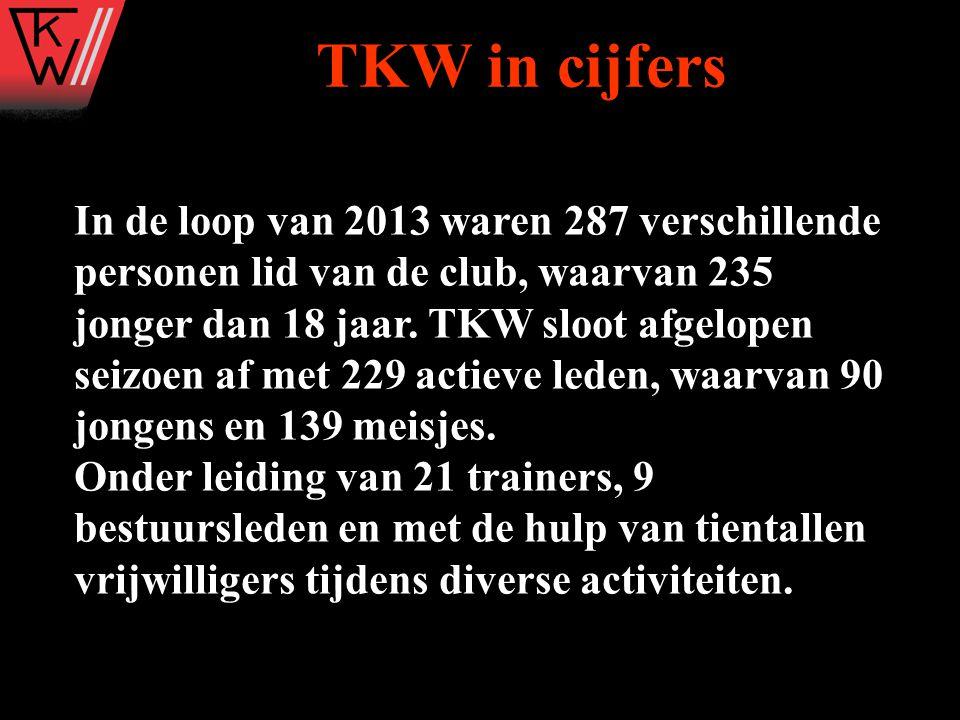 TKW in cijfers