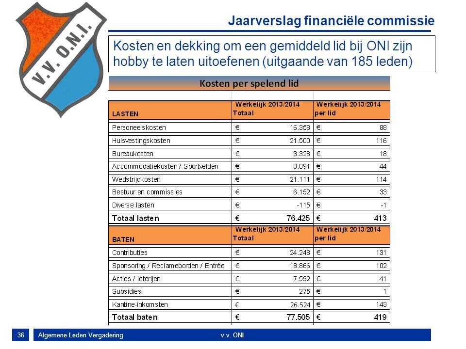 Jaarverslag financiële commissie