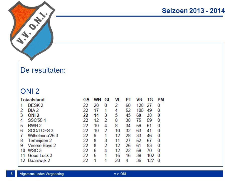 Concl De resultaten: ONI 2 Seizoen 2013 - 2014