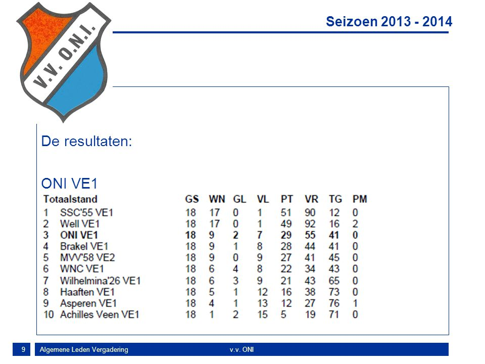 Concl De resultaten: ONI VE1 Seizoen 2013 - 2014