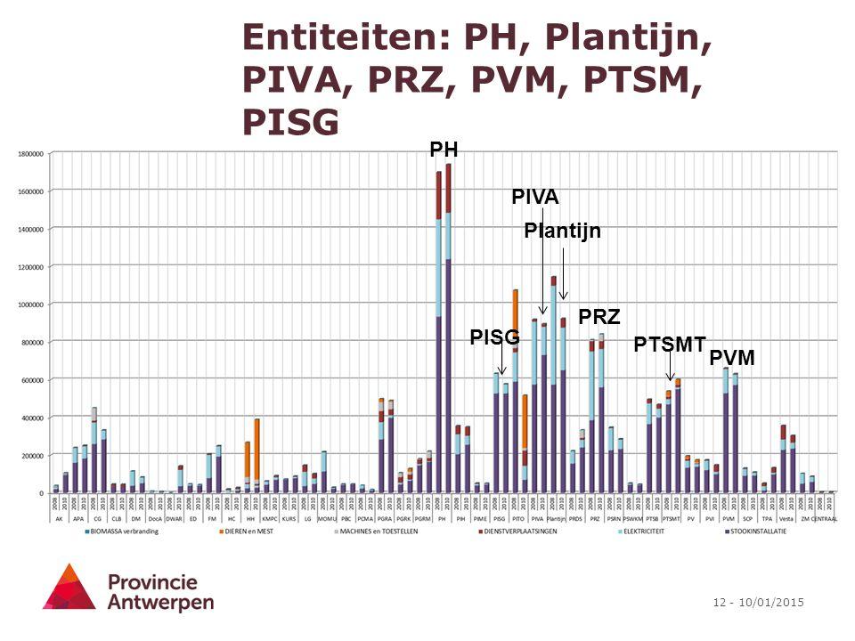 Entiteiten: PH, Plantijn, PIVA, PRZ, PVM, PTSM, PISG