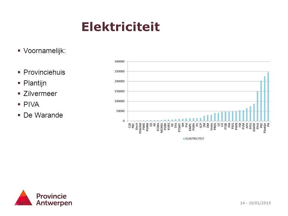 Elektriciteit Voornamelijk: Provinciehuis Plantijn Zilvermeer PIVA