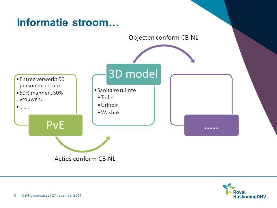 PvE 3D model ….. Informatie stroom… Objecten conform CB-NL