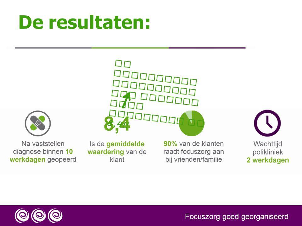 De resultaten: De gemiddelde waardering van klanten voor Focuszorg is 8,4!.