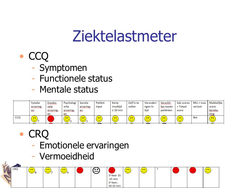Ziektelastmeter CCQ CRQ Symptomen Functionele status Mentale status