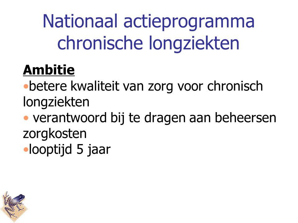 Nationaal actieprogramma chronische longziekten