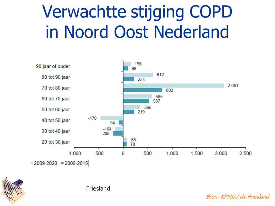 Verwachtte stijging COPD in Noord Oost Nederland