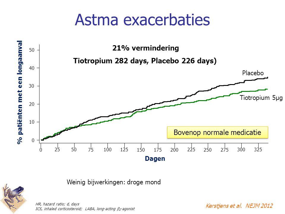 Tiotropium 282 days, Placebo 226 days) % patiënten met een longaanval