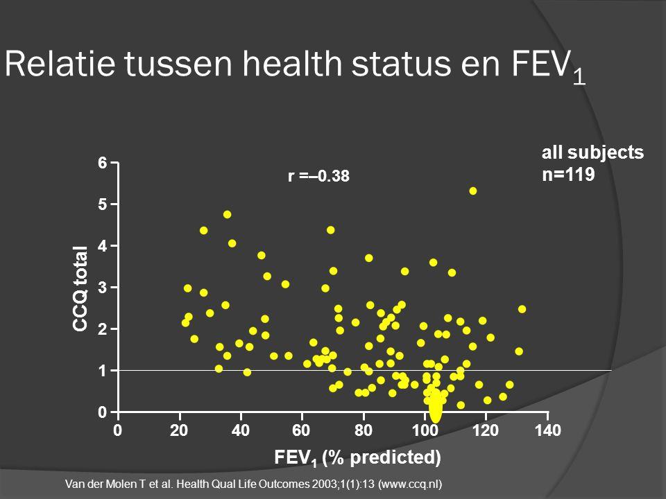 Relatie tussen health status en FEV1