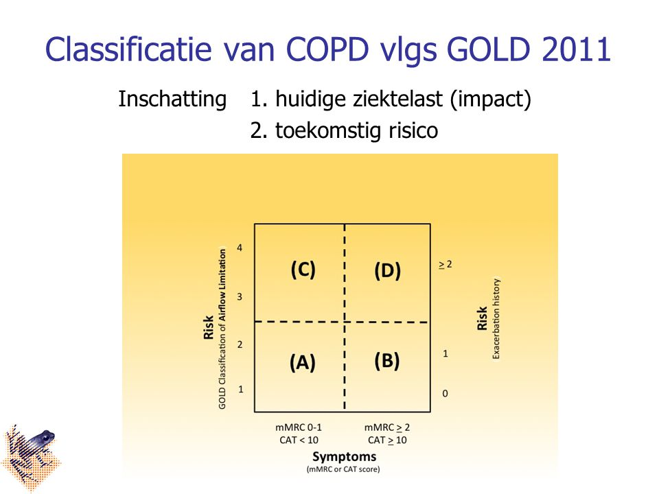 Classificatie van COPD vlgs GOLD 2011