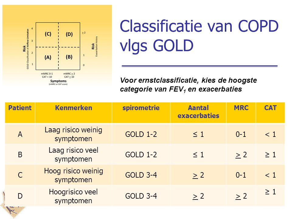 Classificatie van COPD vlgs GOLD