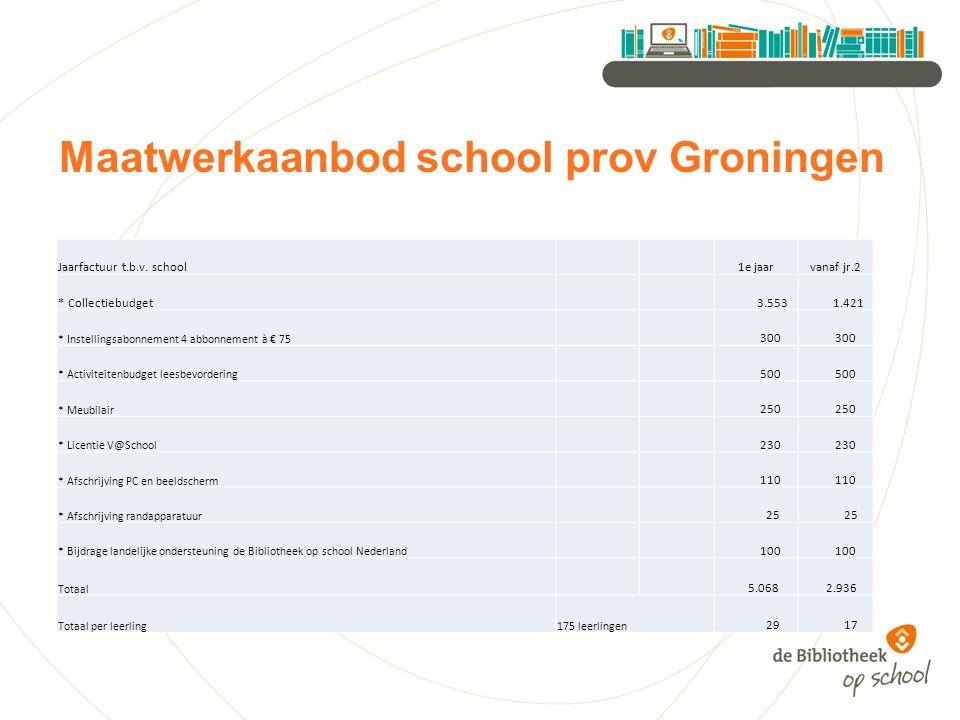 Maatwerkaanbod school prov Groningen