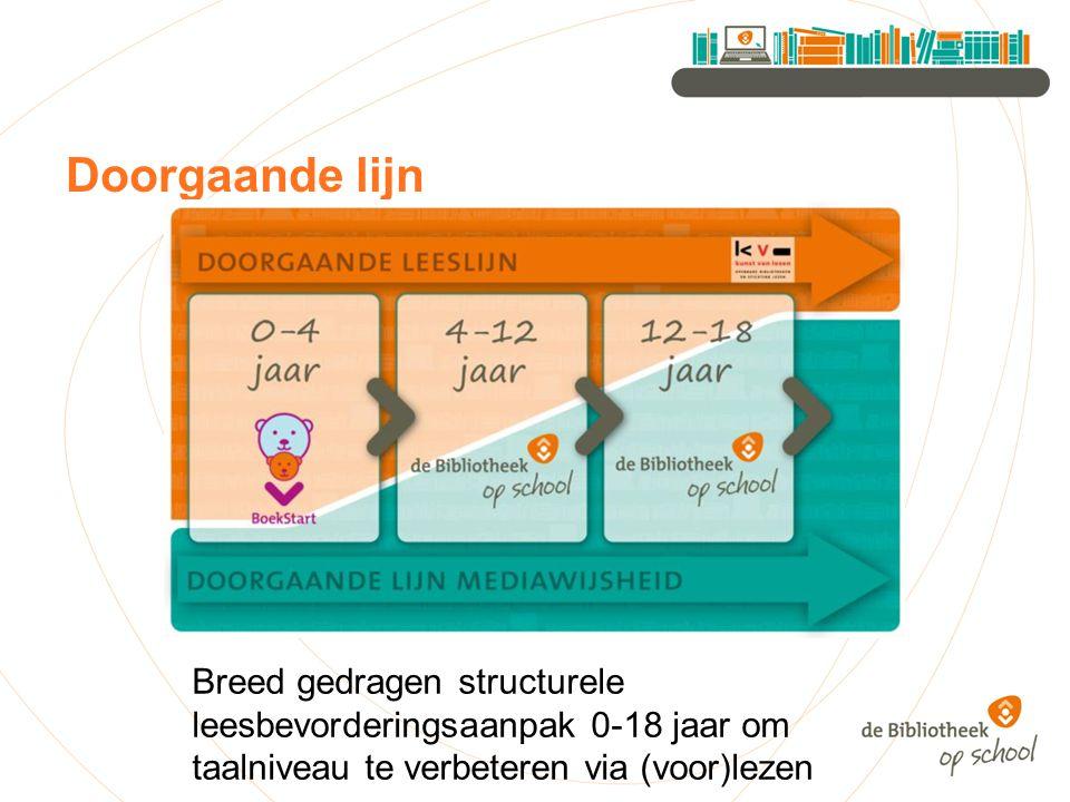 Doorgaande lijn Breed gedragen structurele leesbevorderingsaanpak 0-18 jaar om taalniveau te verbeteren via (voor)lezen.