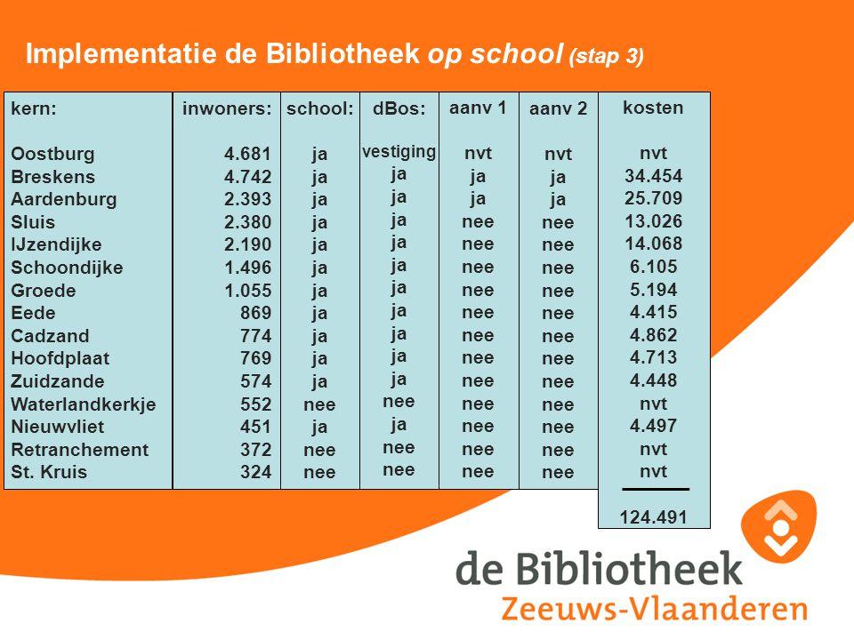 Implementatie de Bibliotheek op school (stap 3)
