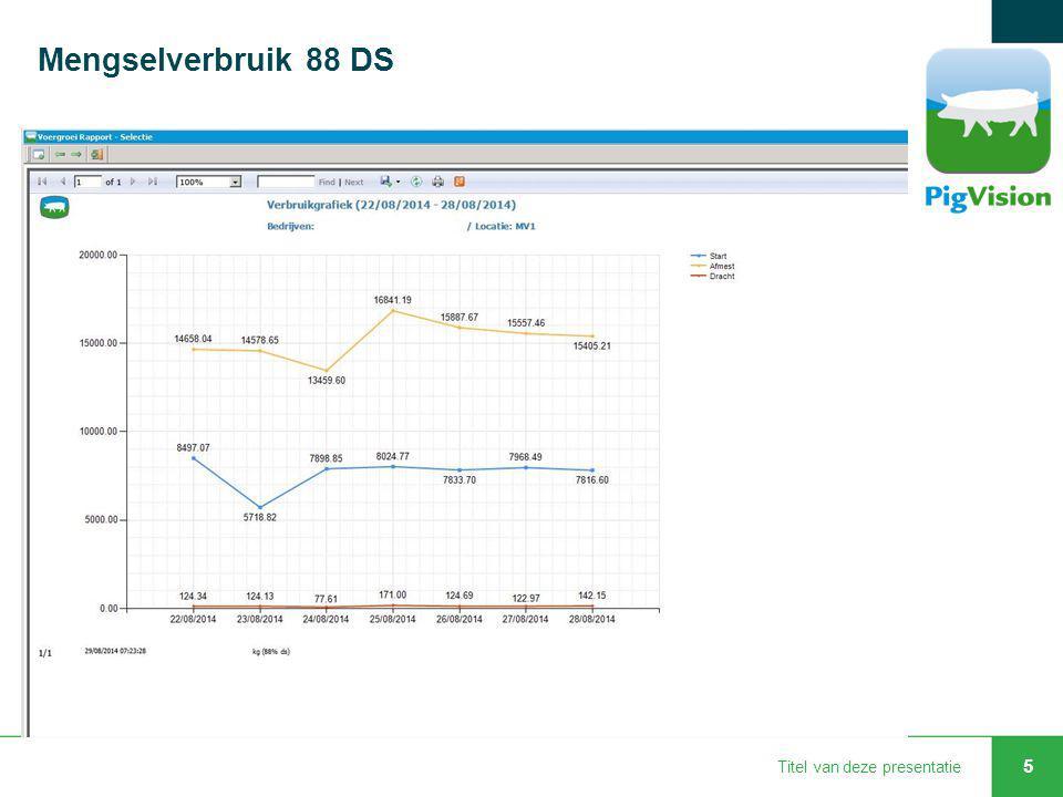 Mengselverbruik 88 DS Titel van deze presentatie