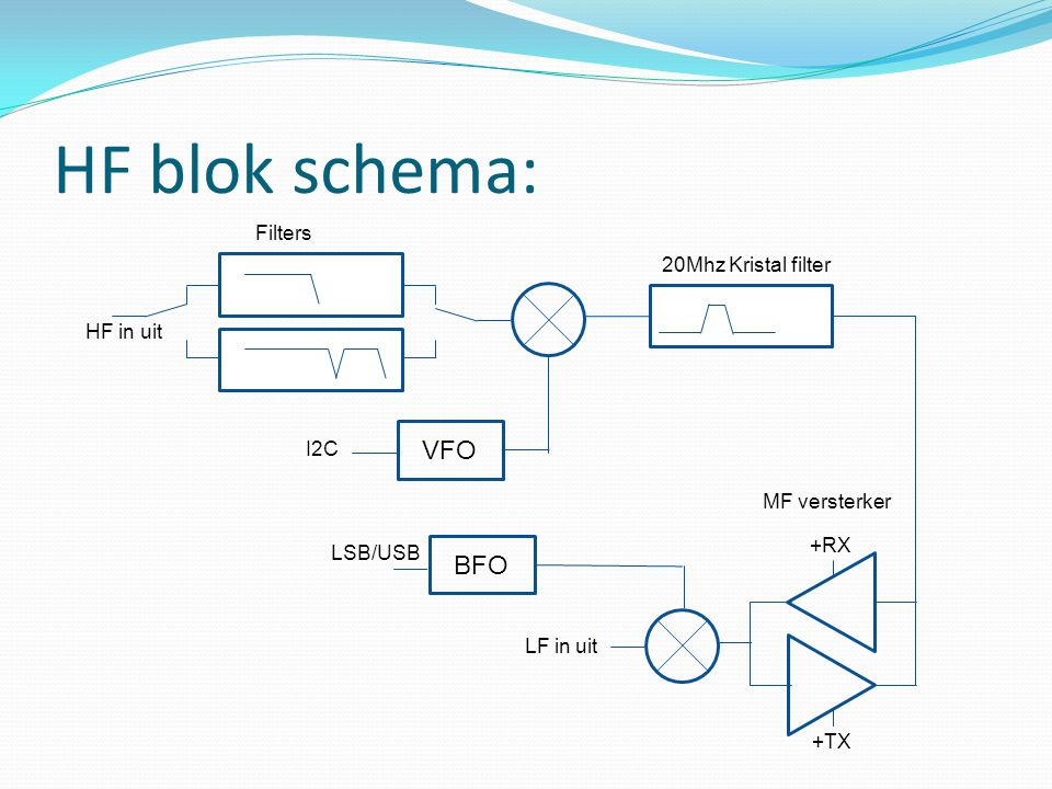 HF blok schema: VFO BFO Filters 20Mhz Kristal filter HF in uit I2C