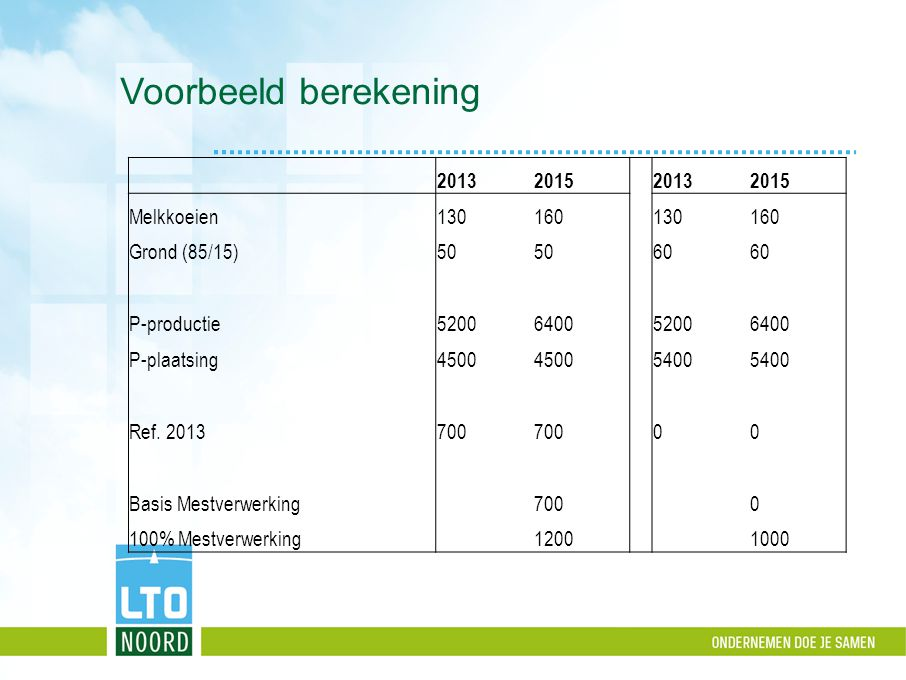 Voorbeeld berekening 2013 2015 Melkkoeien 130 160 Grond (85/15) 50 60