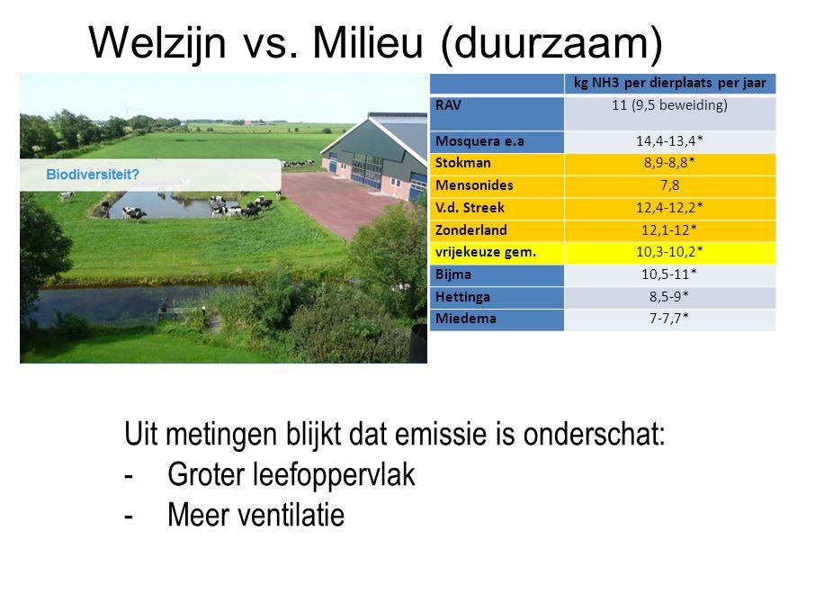 Welzijn vs. Milieu (duurzaam)