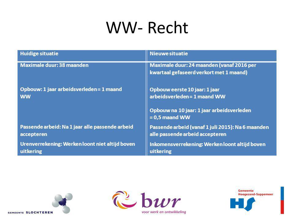 WW- Recht Huidige situatie Nieuwe situatie Maximale duur: 38 maanden