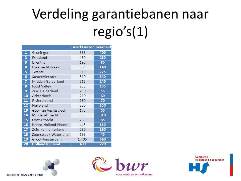 Verdeling garantiebanen naar regio's(1)