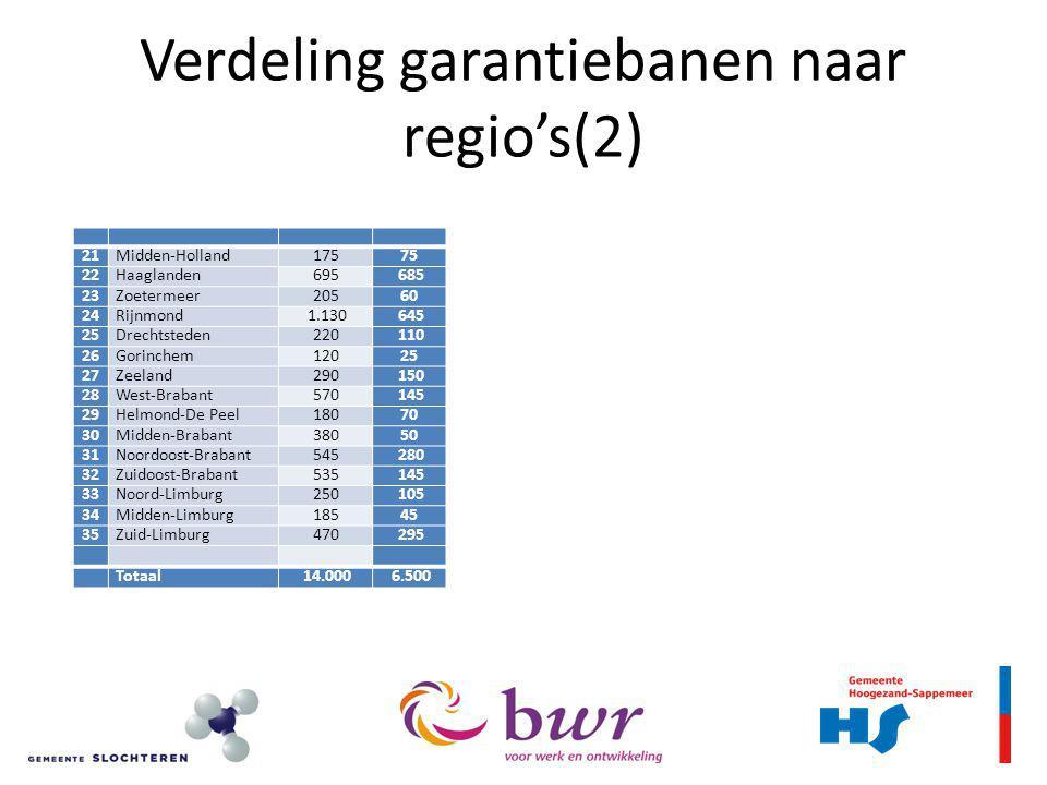 Verdeling garantiebanen naar regio's(2)