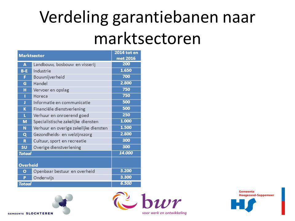 Verdeling garantiebanen naar marktsectoren