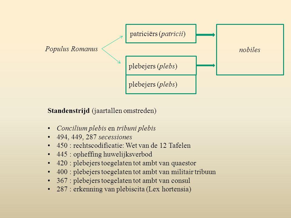 nobiles patriciërs (patricii) Populus Romanus. plebejers (plebs) plebejers (plebs) Standenstrijd (jaartallen omstreden)