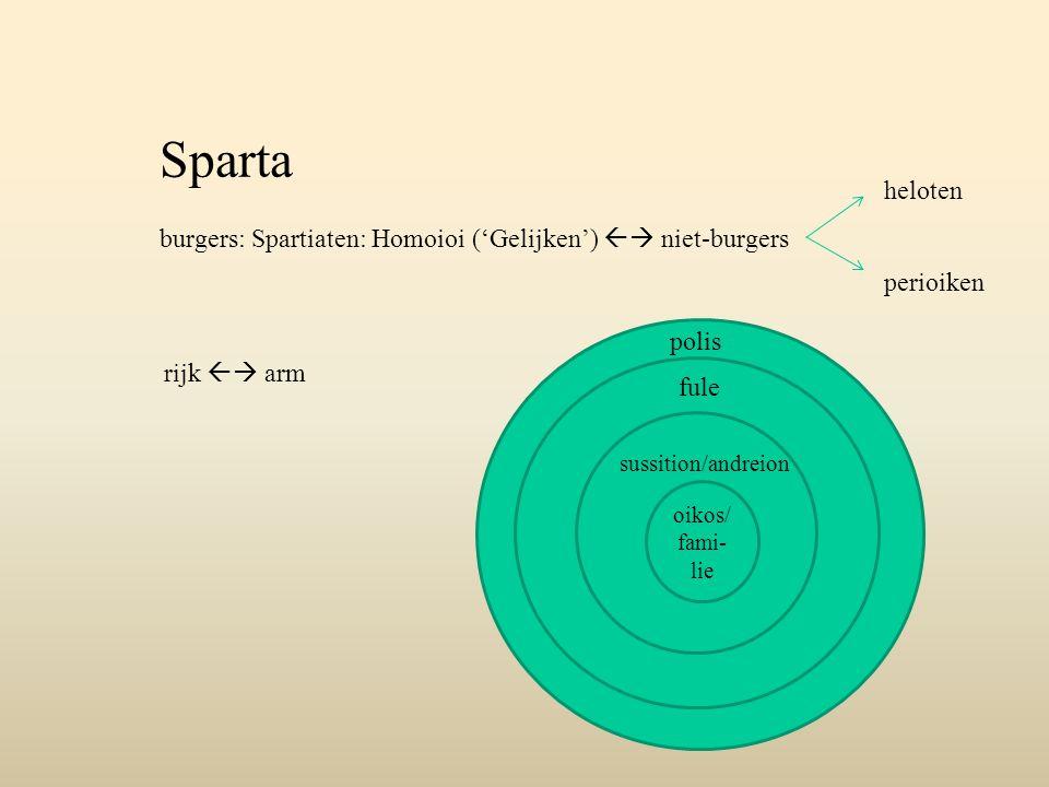 Sparta burgers: Spartiaten: Homoioi ('Gelijken')  niet-burgers