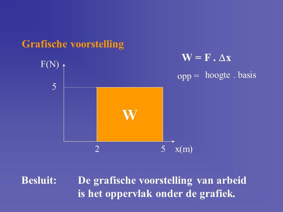 W Grafische voorstelling W = F . x