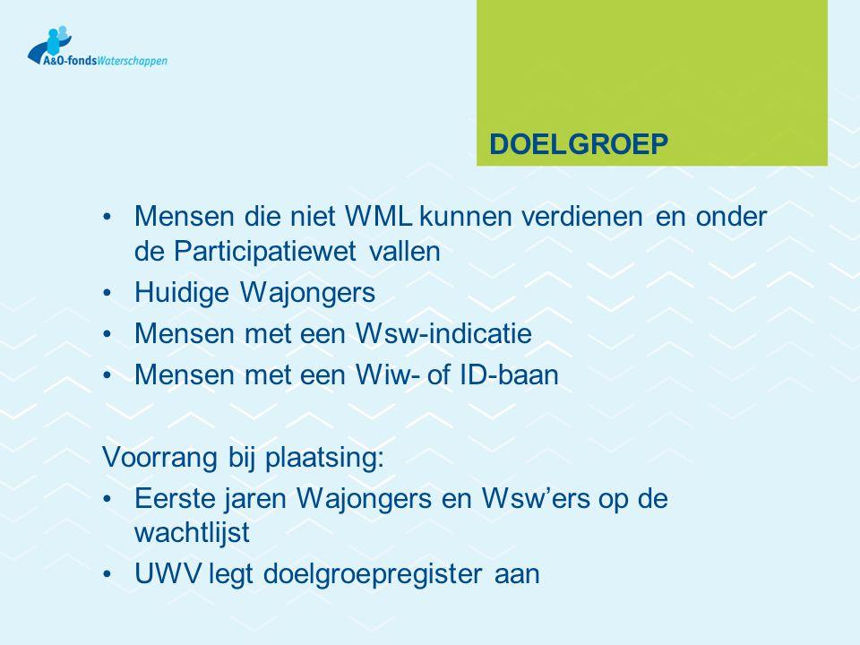 Doelgroep Mensen die niet WML kunnen verdienen en onder de Participatiewet vallen. Huidige Wajongers.