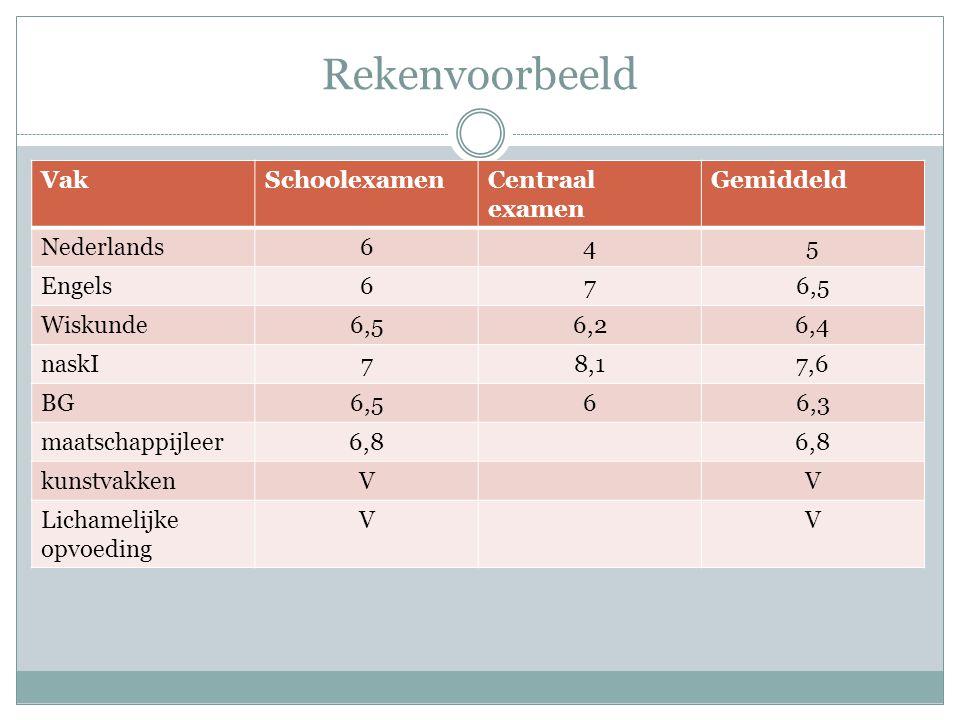 Rekenvoorbeeld Vak Schoolexamen Centraal examen Gemiddeld Nederlands 6