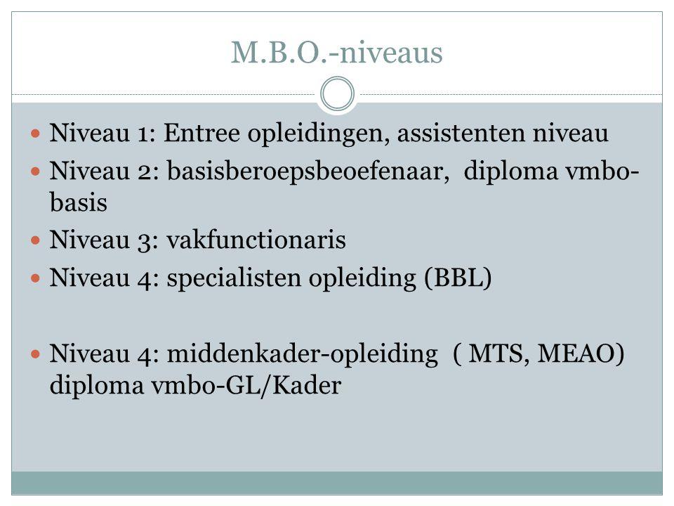 M.B.O.-niveaus Niveau 1: Entree opleidingen, assistenten niveau