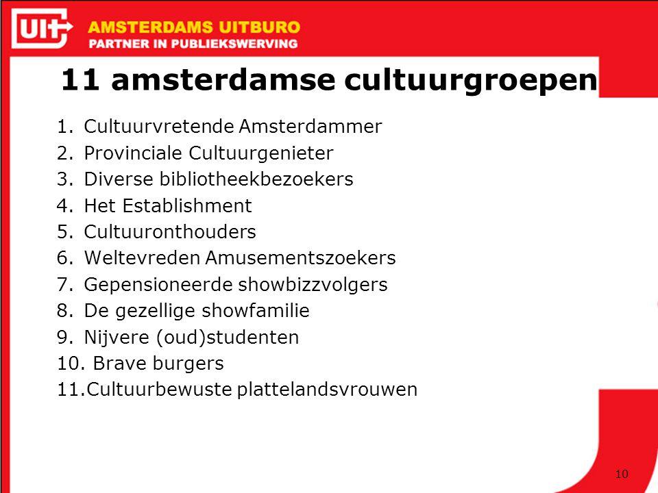 11 amsterdamse cultuurgroepen