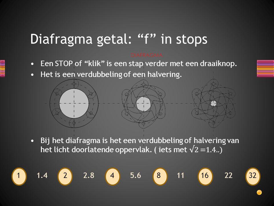 Diafragma getal: f in stops