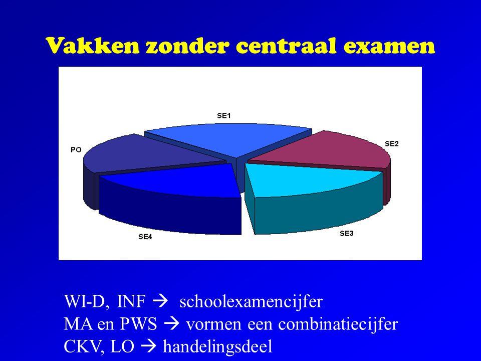 Vakken zonder centraal examen
