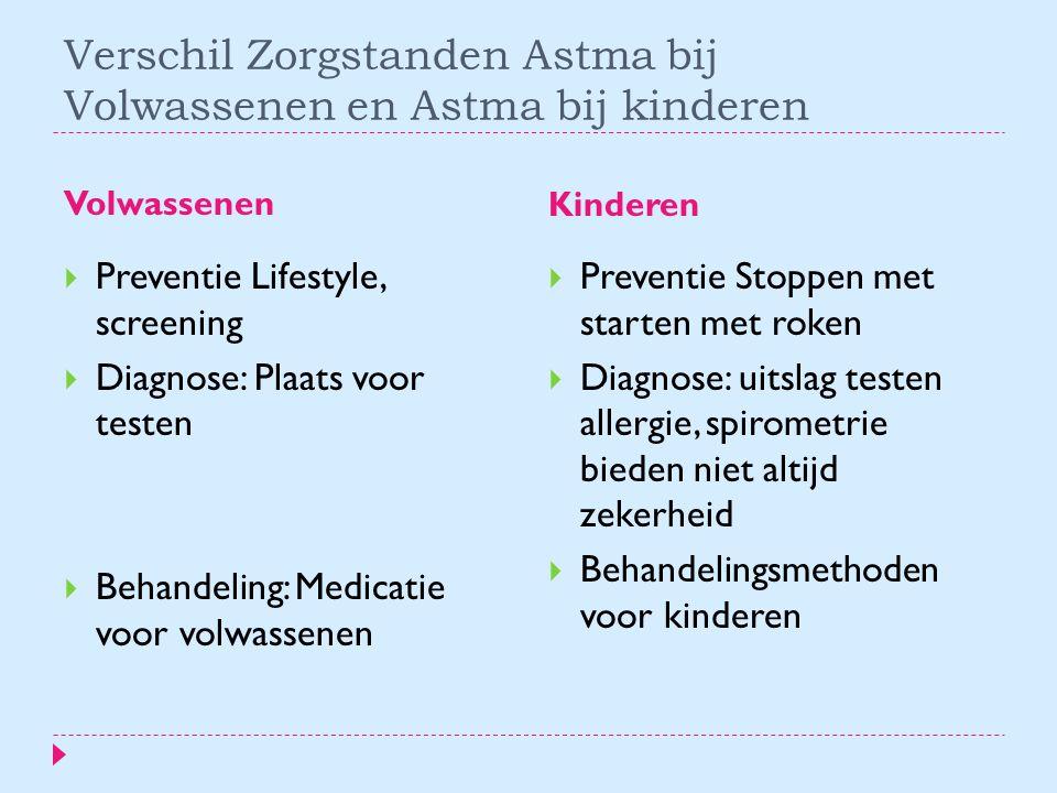 Verschil Zorgstanden Astma bij Volwassenen en Astma bij kinderen