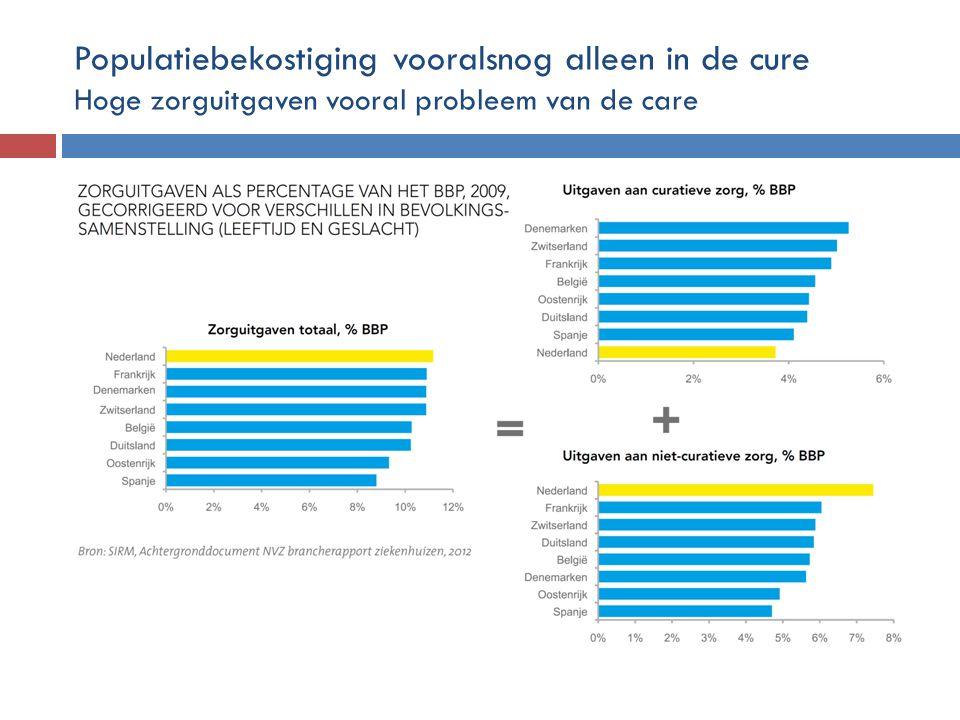Populatiebekostiging vooralsnog alleen in de cure Hoge zorguitgaven vooral probleem van de care