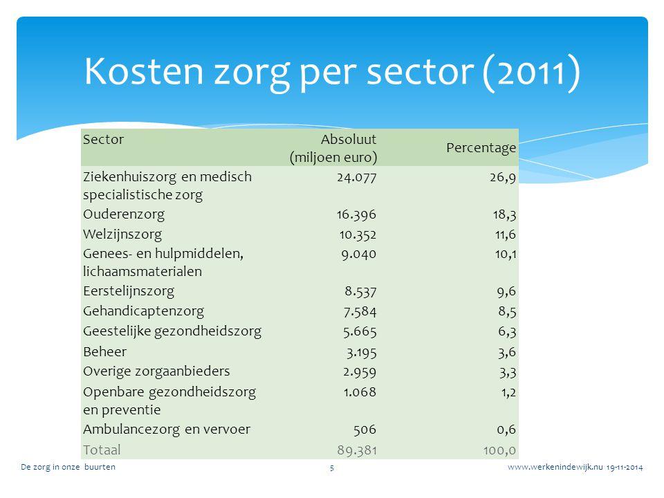Kosten zorg per sector (2011)