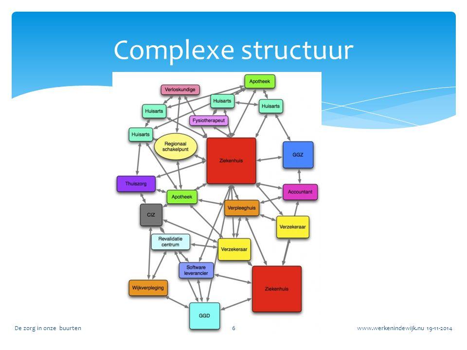 Complexe structuur De zorg in onze buurten