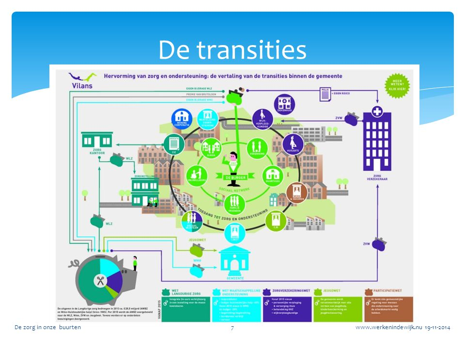 De transities De zorg in onze buurten www.werkenindewijk.nu 19-11-2014