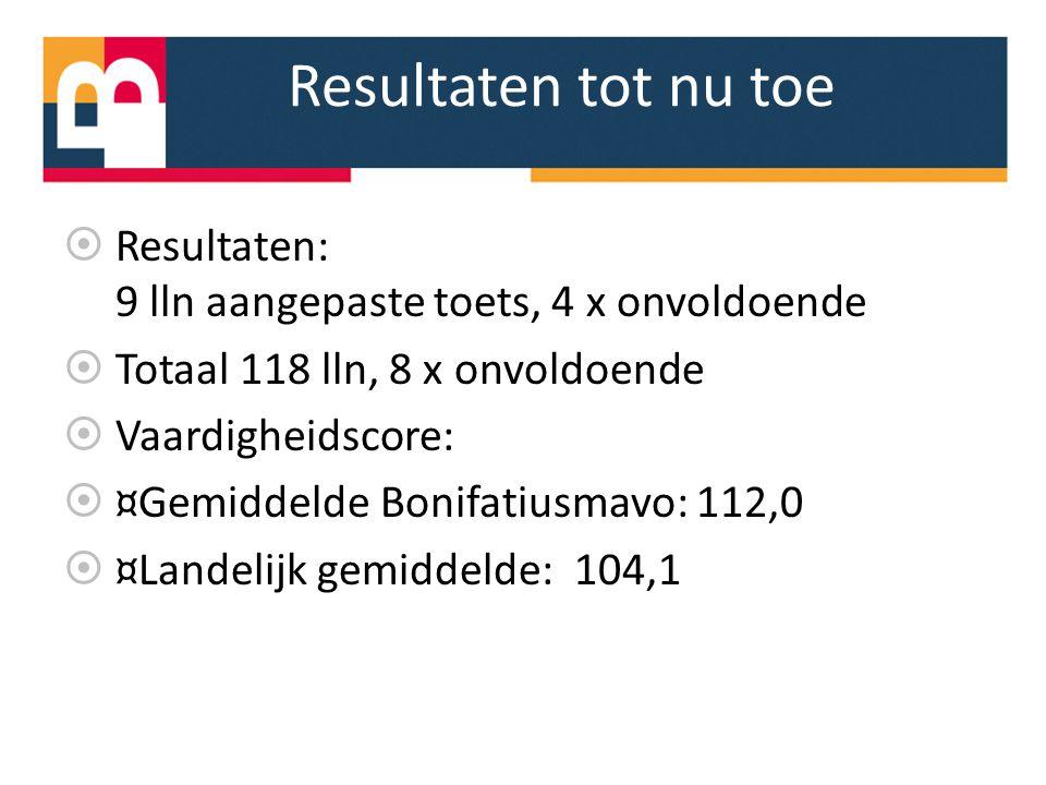Resultaten tot nu toe Resultaten: 9 lln aangepaste toets, 4 x onvoldoende. Totaal 118 lln, 8 x onvoldoende.