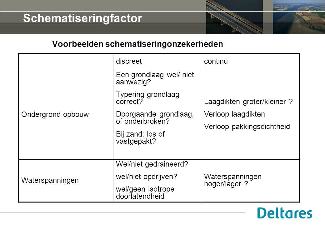 Voorbeelden schematiseringonzekerheden