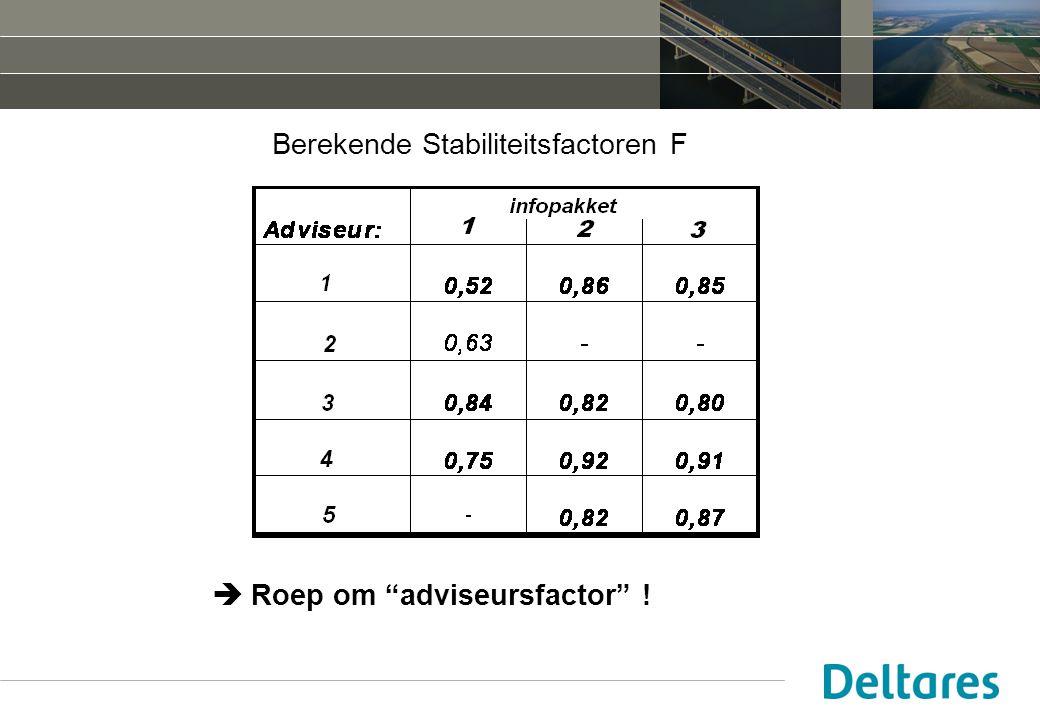 Berekende Stabiliteitsfactoren F